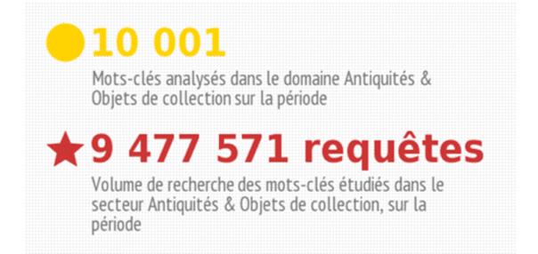référencement des marketplaces antiquités