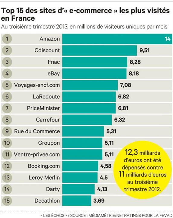 top 15 des sites e commerce les plus visit s en france au