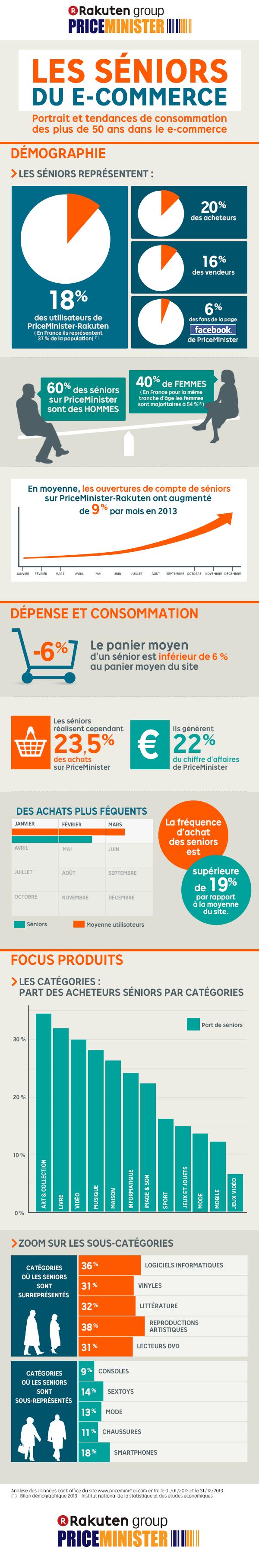 infographie séniors et le e-commerce