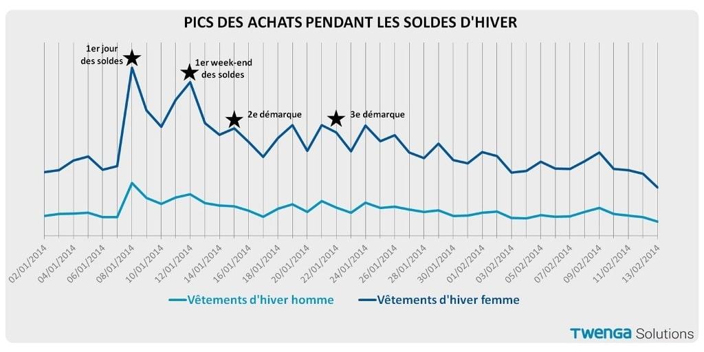 Etude Twenga : pics de trafic and soldes dhiver 2015 online | Le.