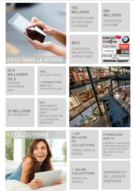 chiffres ebay 2015