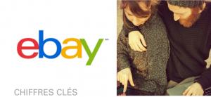 ebay chiffres 2015 ecommerce