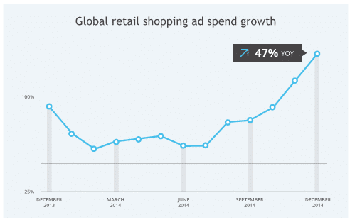 croissance google shopping