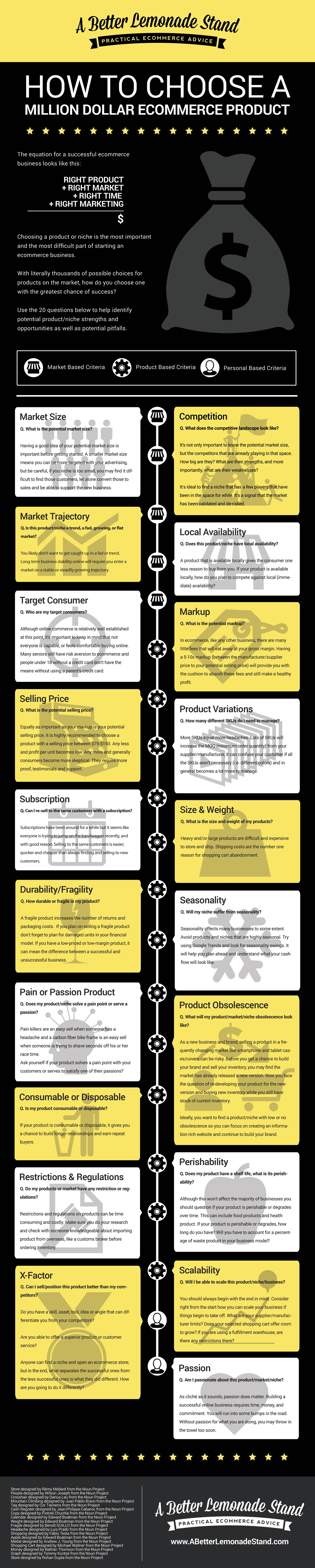developpersonecommerce2016