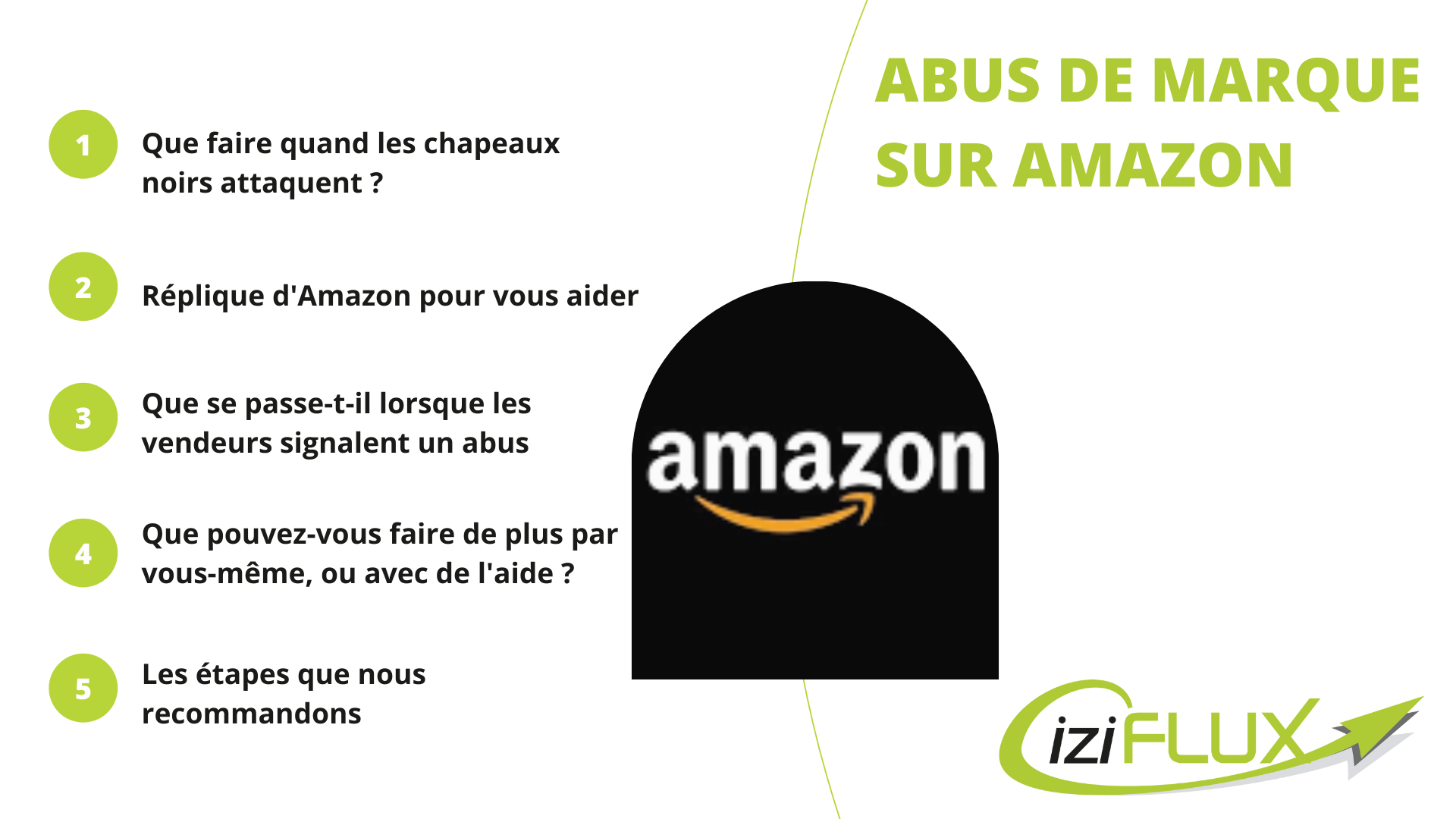 Articles Abus de marque sur Amazon